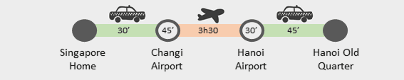 Singapore to Hanoi journey details
