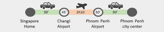 Singapore to Phnom Penh journey details