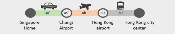 Singapore to Hong Kong journey details
