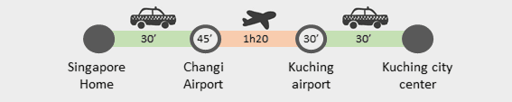 Singapore to Kuching journey details