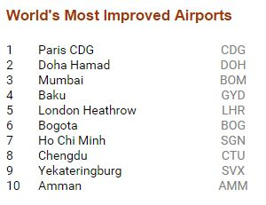 Skytrax world most improved airports